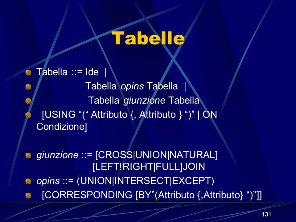 131 Tabelle Tabella ::= Ide | Tabella opins Tabella | Tabella giunzione Tabella [USING ( Attributo {, Attributo } ) | ON Condizione] giunzione ::= [CROSS|UNION|NATURAL] [LEFT!RIGHT|FULL]JOIN opins ::= (UNION|INTERSECT|EXCEPT) [CORRESPONDING [BY(Attributo {,Attributo} )]]