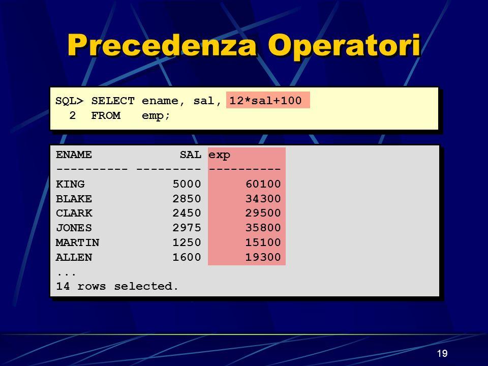 19 Precedenza Operatori SQL> SELECT ename, sal, 12*sal+100 2 FROM emp; ENAME SAL exp ---------- --------- ---------- KING 5000 60100 BLAKE 2850 34300 CLARK 2450 29500 JONES 2975 35800 MARTIN 1250 15100 ALLEN 1600 19300...