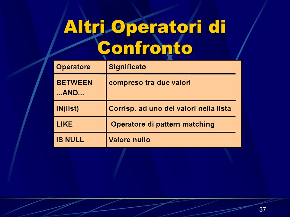 37 Altri Operatori di Confronto Operatore BETWEEN...AND... IN(list) LIKE IS NULL Significato compreso tra due valori Corrisp. ad uno dei valori nella