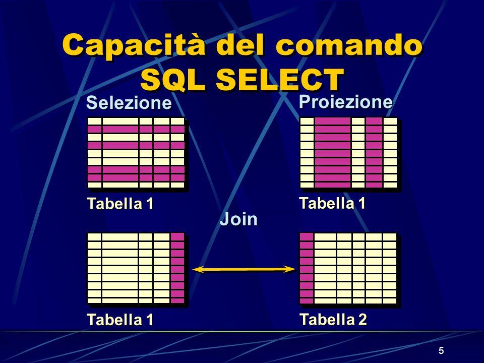 5 Capacità del comando SQL SELECT Selezione Proiezione Tabella 1 Tabella 2 Tabella 1 Join