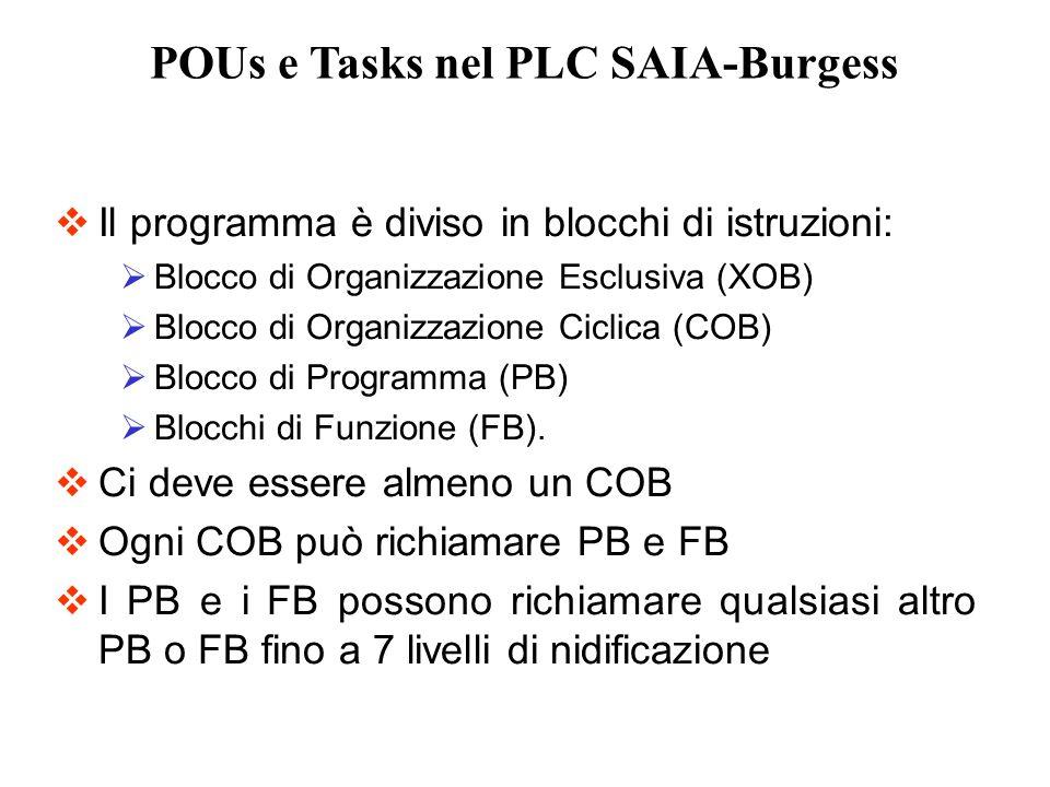 Il programma è diviso in blocchi di istruzioni: Blocco di Organizzazione Esclusiva (XOB) Blocco di Organizzazione Ciclica (COB) Blocco di Programma (P