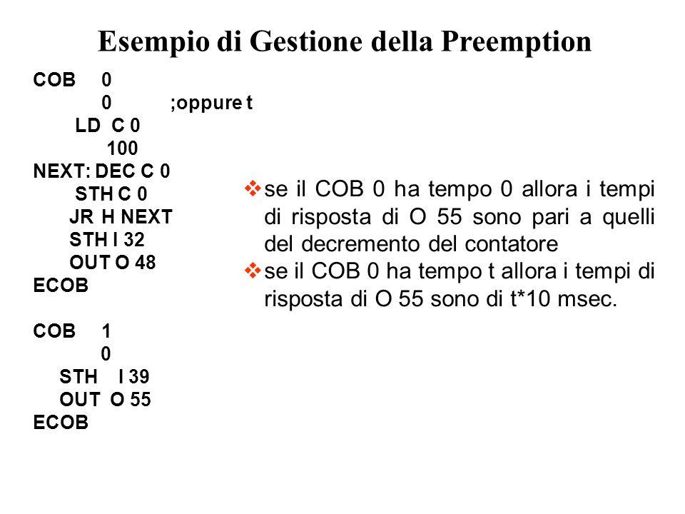 COB0 0;oppure t LD C 0 100 NEXT: DEC C 0 STH C 0 JRH NEXT STH I 32 OUT O 48 ECOB COB1 0 STH I 39 OUT O 55 ECOB Esempio di Gestione della Preemption se