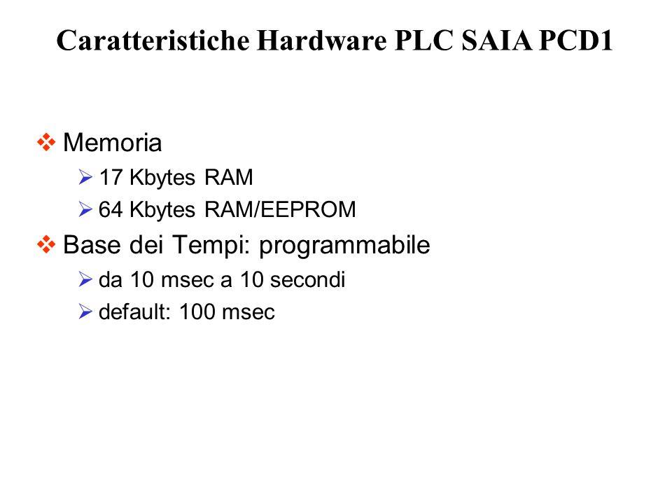 Memoria 17 Kbytes RAM 64 Kbytes RAM/EEPROM Base dei Tempi: programmabile da 10 msec a 10 secondi default: 100 msec Caratteristiche Hardware PLC SAIA P
