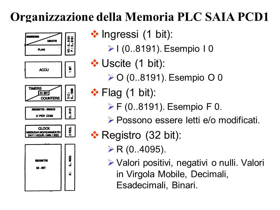 Organizzazione della Memoria PLC SAIA PCD1 Ingressi (1 bit): I (0..8191). Esempio I 0 Uscite (1 bit): O (0..8191). Esempio O 0 Flag (1 bit): F (0..819
