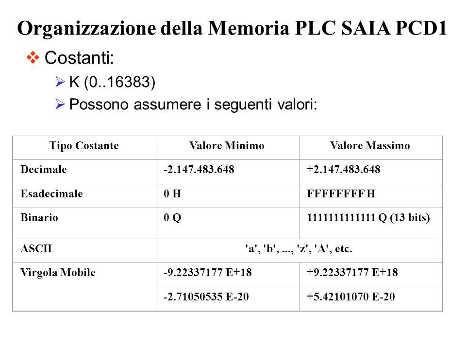 Organizzazione della Memoria PLC SAIA PCD1 Costanti: K (0..16383) Possono assumere i seguenti valori: Tipo CostanteValore MinimoValore Massimo Decimal