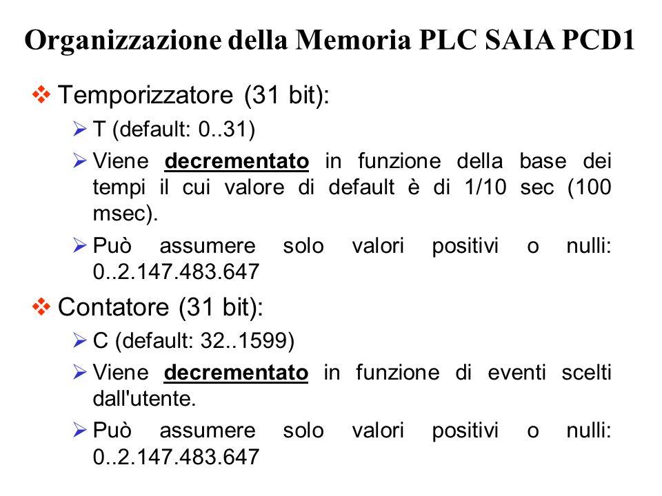 Organizzazione della Memoria PLC SAIA PCD1 Temporizzatore (31 bit): T (default: 0..31) Viene decrementato in funzione della base dei tempi il cui valo
