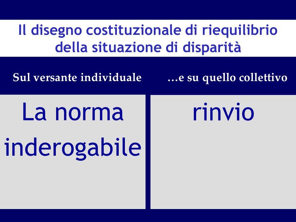 Il disegno costituzionale di riequilibrio della situazione di disparità La norma inderogabile Sul versante individuale…e su quello collettivo rinvio