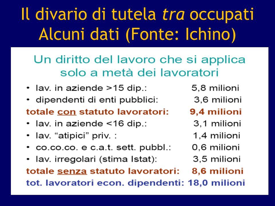 Il divario di tutela tra occupati Alcuni dati (Fonte: Ichino)