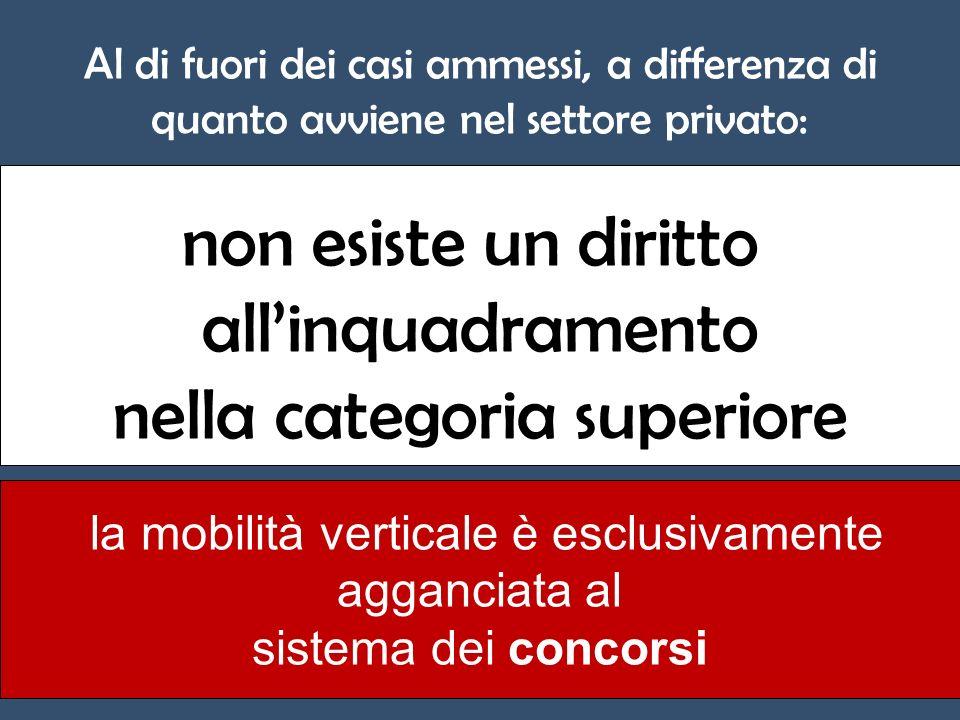 Al di fuori dei casi ammessi, a differenza di quanto avviene nel settore privato: non esiste un diritto allinquadramento nella categoria superiore la mobilità verticale è esclusivamente agganciata al sistema dei concorsi
