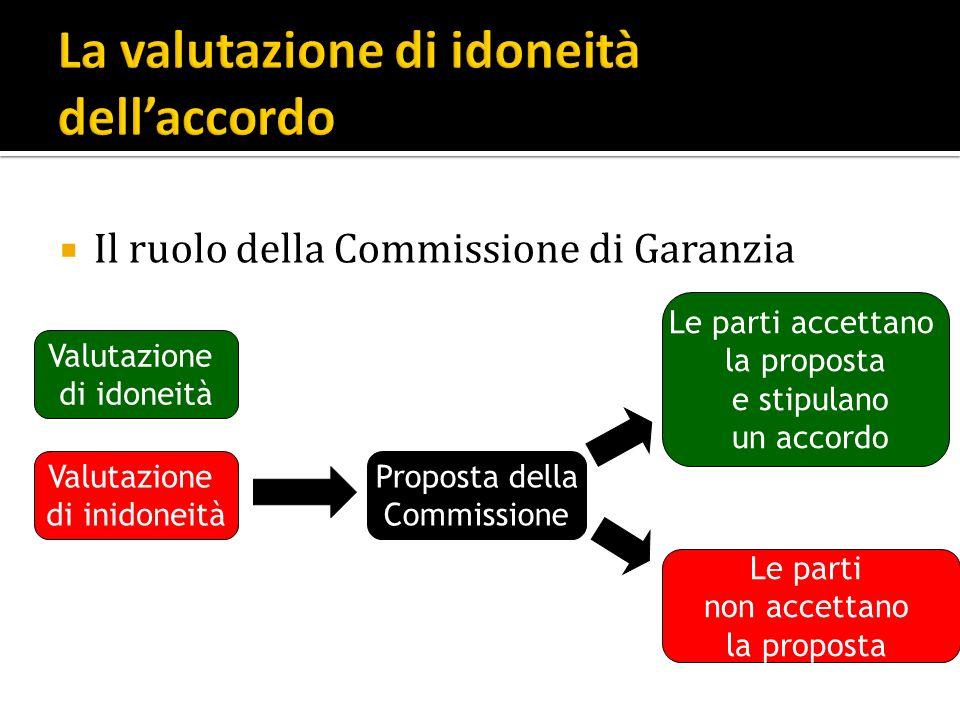 Il ruolo della Commissione di Garanzia Valutazione di idoneità Valutazione di inidoneità Proposta della Commissione Le parti accettano la proposta e s