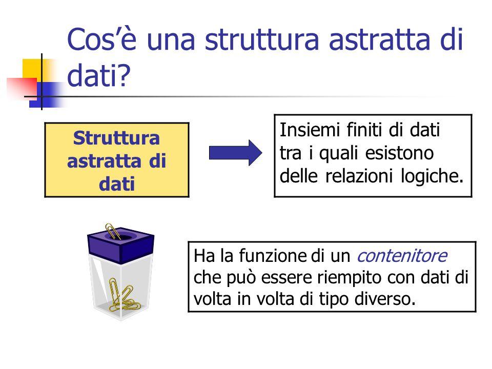 Cosè una struttura astratta di dati? Struttura astratta di dati Insiemi finiti di dati tra i quali esistono delle relazioni logiche. Ha la funzione di