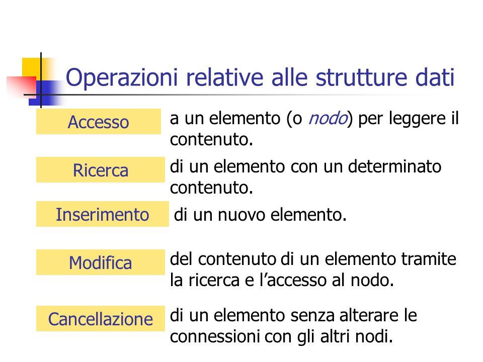 Operazioni relative alle strutture dati Accesso Ricerca Inserimento Modifica Cancellazione a un elemento (o nodo) per leggere il contenuto. di un elem