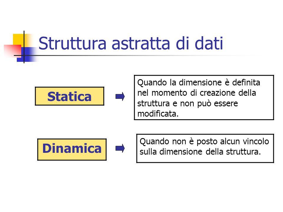 Struttura astratta di dati Statica Dinamica Quando non è posto alcun vincolo sulla dimensione della struttura. Quando la dimensione è definita nel mom