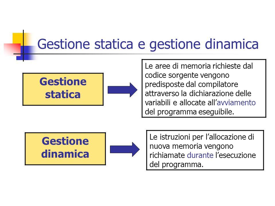 Gestione statica e gestione dinamica Gestione statica Le aree di memoria richieste dal codice sorgente vengono predisposte dal compilatore attraverso