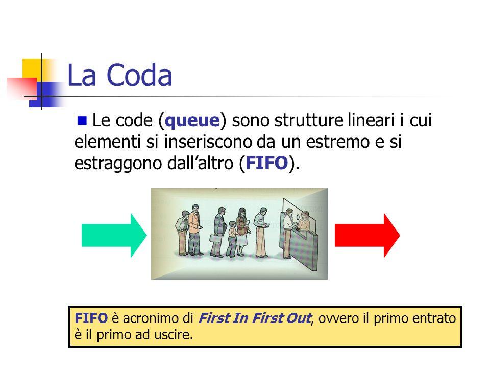 La Coda Le code (queue) sono strutture lineari i cui elementi si inseriscono da un estremo e si estraggono dallaltro (FIFO). FIFO è acronimo di First