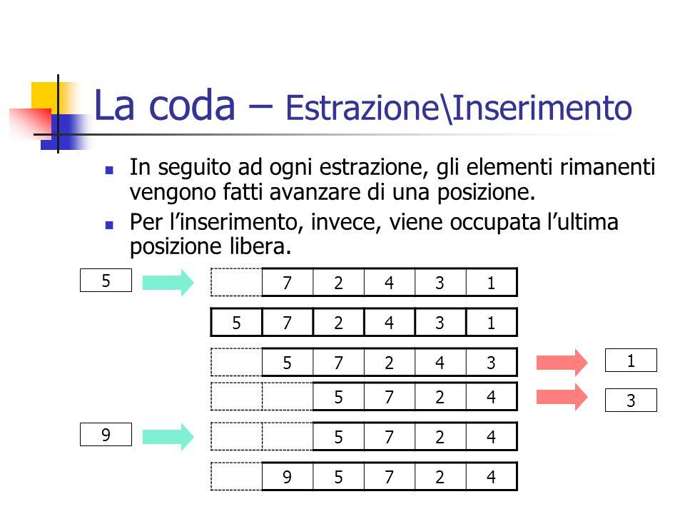La coda – Estrazione\Inserimento In seguito ad ogni estrazione, gli elementi rimanenti vengono fatti avanzare di una posizione. Per linserimento, inve