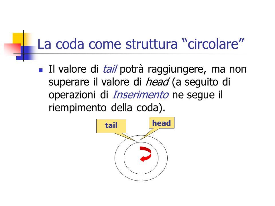 La coda come struttura circolare Il valore di tail potrà raggiungere, ma non superare il valore di head (a seguito di operazioni di Inserimento ne seg