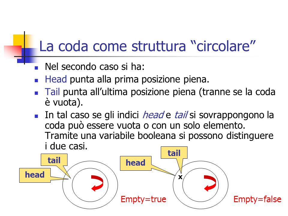 La coda come struttura circolare Nel secondo caso si ha: Head punta alla prima posizione piena. Tail punta allultima posizione piena (tranne se la cod