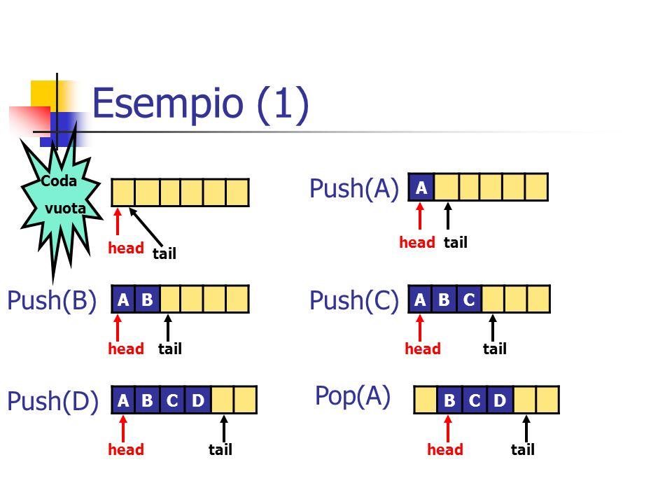 Esempio (1) A AB head tail Coda vuota head tail ABC ABCDBCD head tail Push(A) Push(B)Push(C) Push(D) Pop(A)