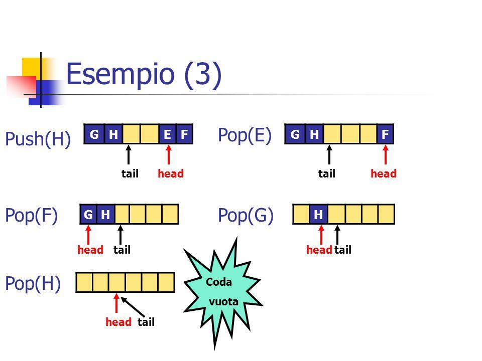 Esempio (3) GH headtailheadtail H head tail GHEFGHF Coda vuota Pop(E) Push(H) Pop(F)Pop(G) Pop(H)