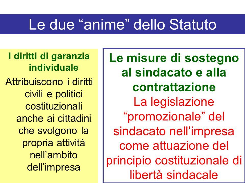 Il catalogo dei diritti sindacali (Titolo III Statuto dei lavoratori) 1)Diritto di assemblea (art. 20) 2)Diritto a svolgere referendum (art. 21) 3)Dir