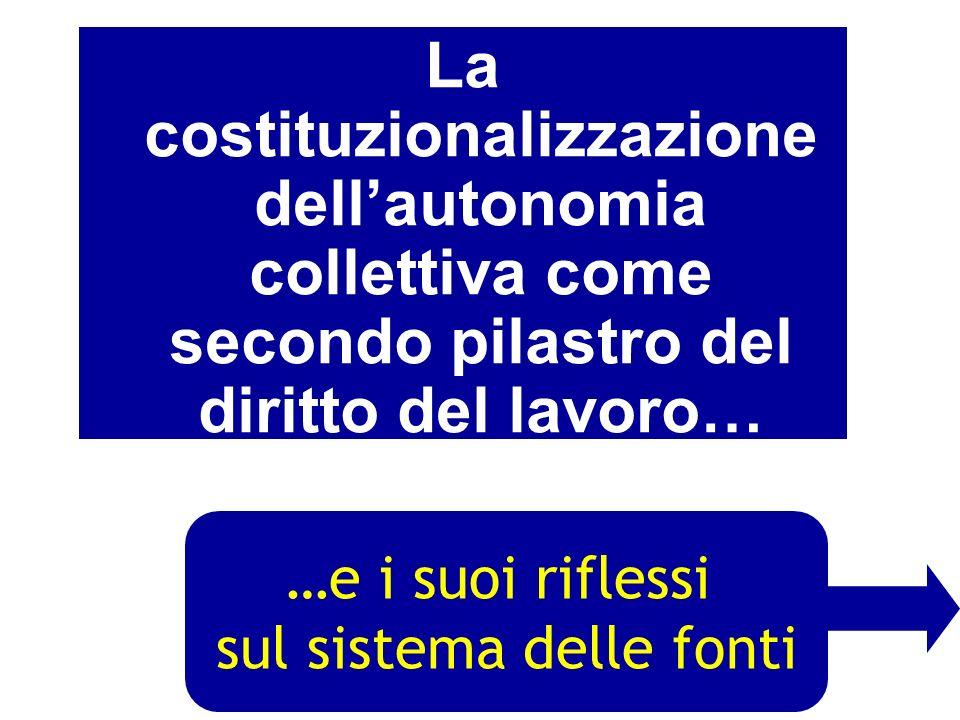 LEDIFICIO DEL DIRITTO DEL LAVORO ITALIANO InderogabilitàInderogabilità LibertàsindacaleLibertàsindacale Art. 2113 cod.civ: legge e contratto collettiv