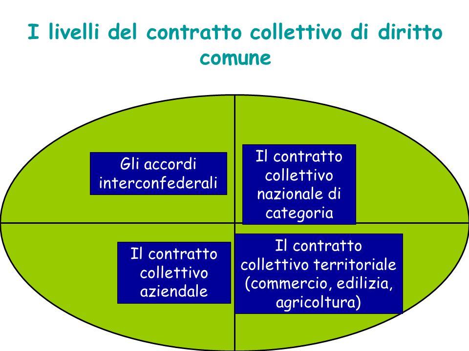 Le diverse tipologie di contratto collettivo Il contratto collettivo costituzionale Il contratto collettivo corporativo Il contratto collettivo esteso