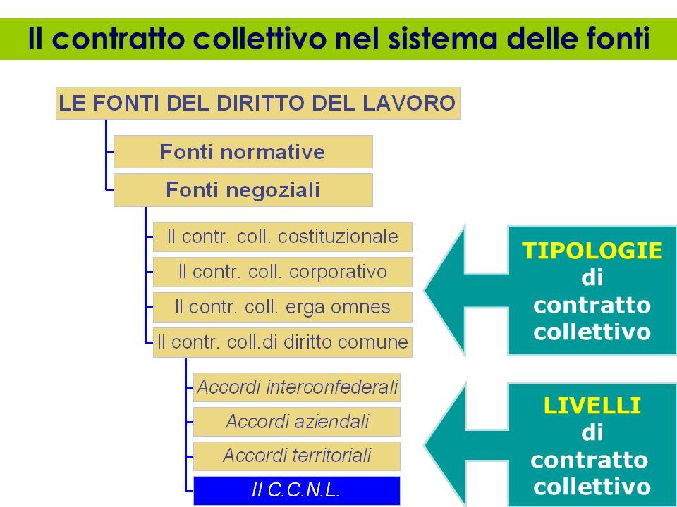 I livelli del contratto collettivo di diritto comune Gli accordi interconfederali Il contratto collettivo nazionale di categoria Il contratto colletti