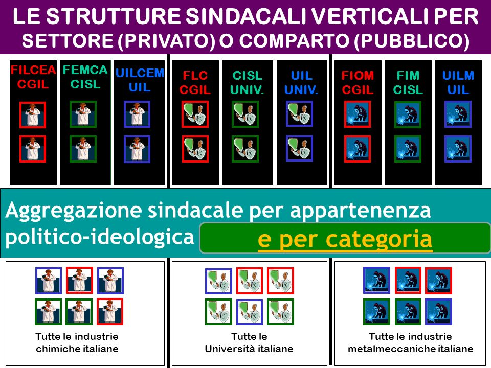 Impresa metalmeccanica Università di CataniaImpresa chimica LE STRUTTURE SINDACALI ORIZZONTALI Camera del lavoro di Catania (CGIL) Unione sindacale di