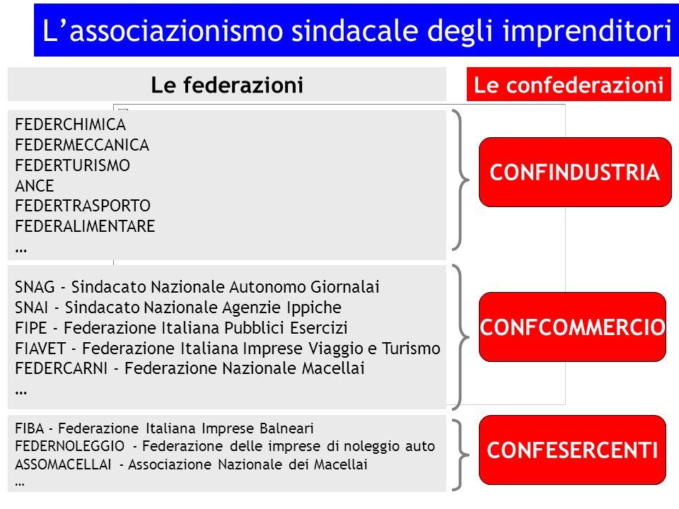 Il soggetto che stipula i C.C.N.L. (il tipo di contratto collettivo di cui principalmente ci occuperemo) La federazione nazionale di categoria (espres