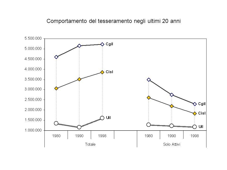 Tassi di sindacalizzazione, 2000 (% lavoratori attivi)