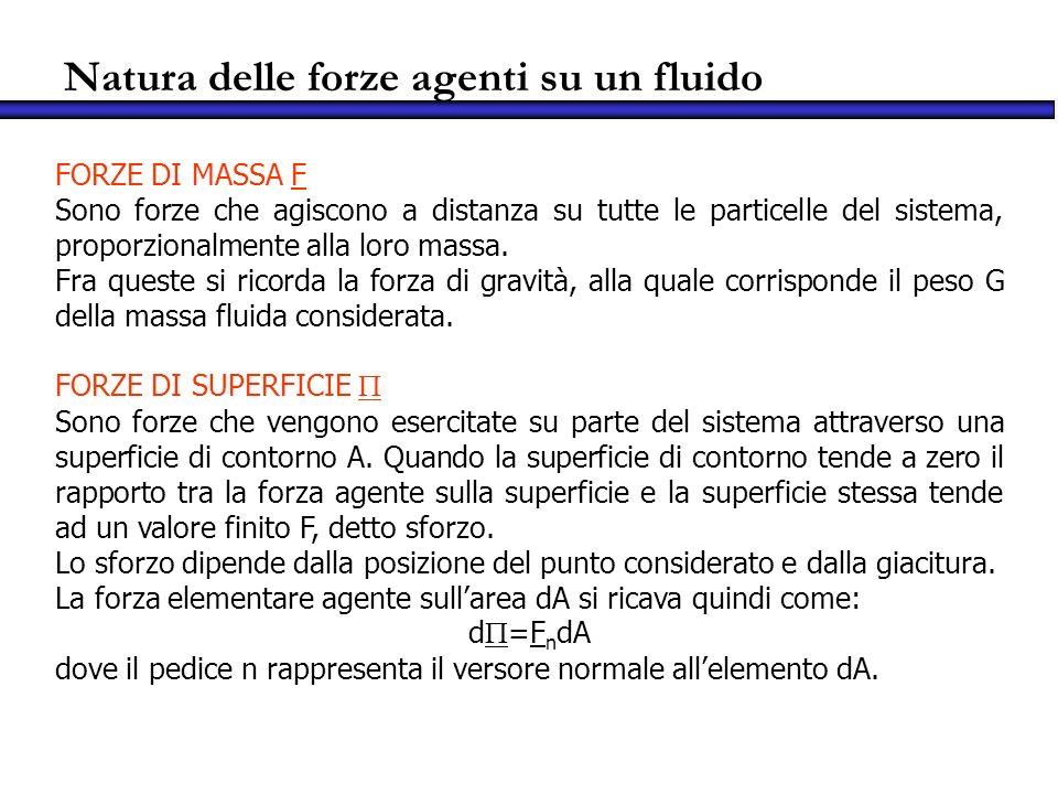 Natura delle forze agenti su un fluido FORZE DI MASSA F Sono forze che agiscono a distanza su tutte le particelle del sistema, proporzionalmente alla