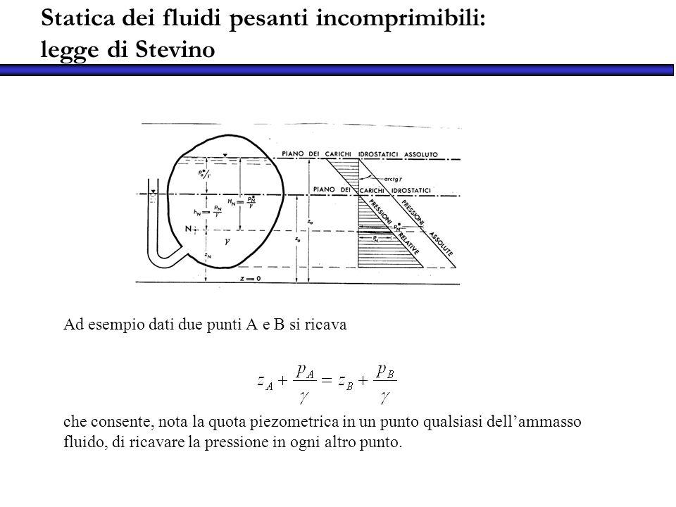 Ad esempio dati due punti A e B si ricava che consente, nota la quota piezometrica in un punto qualsiasi dellammasso fluido, di ricavare la pressione