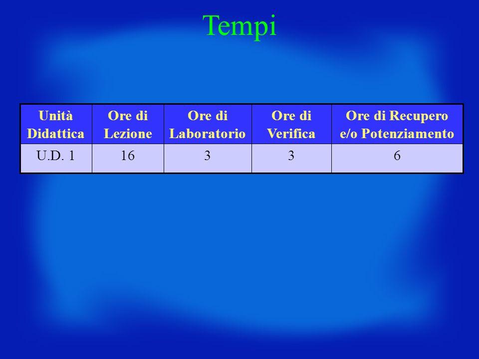 63316U.D. 1 Ore di Recupero e/o Potenziamento Ore di Verifica Ore di Laboratorio Ore di Lezione Unità Didattica Tempi