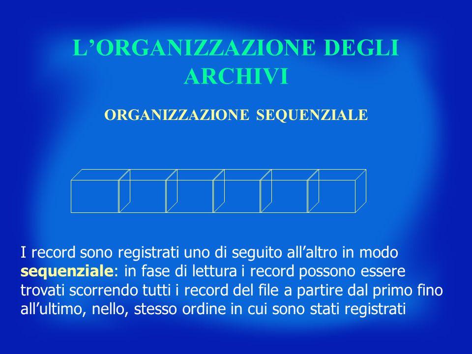 LORGANIZZAZIONE DEGLI ARCHIVI ORGANIZZAZIONE SEQUENZIALE I record sono registrati uno di seguito allaltro in modo sequenziale: in fase di lettura i re