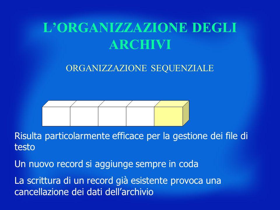 LORGANIZZAZIONE DEGLI ARCHIVI ORGANIZZAZIONE SEQUENZIALE Risulta particolarmente efficace per la gestione dei file di testo Un nuovo record si aggiung