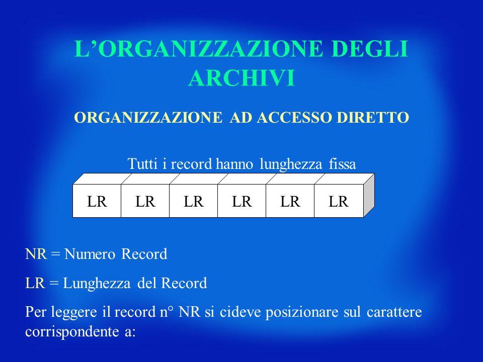 LORGANIZZAZIONE DEGLI ARCHIVI ORGANIZZAZIONE AD ACCESSO DIRETTO Tutti i record hanno lunghezza fissa LR NR = Numero Record LR = Lunghezza del Record P