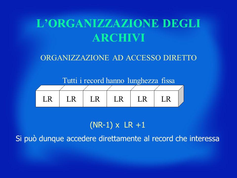 LORGANIZZAZIONE DEGLI ARCHIVI ORGANIZZAZIONE AD ACCESSO DIRETTO Tutti i record hanno lunghezza fissa LR (NR-1) x LR +1 Si può dunque accedere direttam