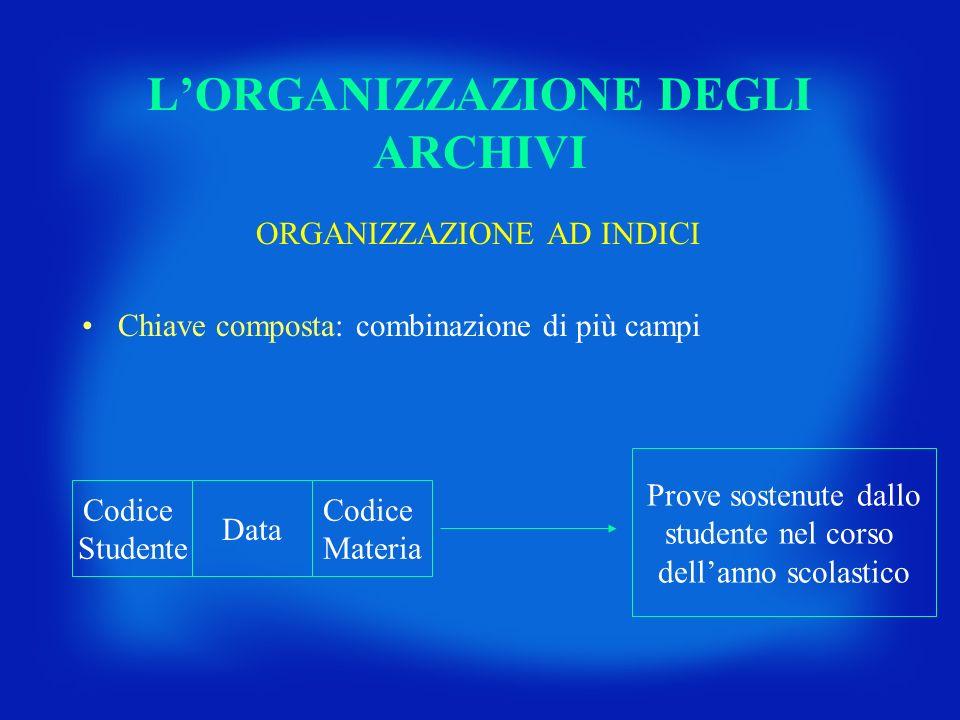 LORGANIZZAZIONE DEGLI ARCHIVI ORGANIZZAZIONE AD INDICI Chiave composta: combinazione di più campi Codice Studente Data Codice Materia Prove sostenute