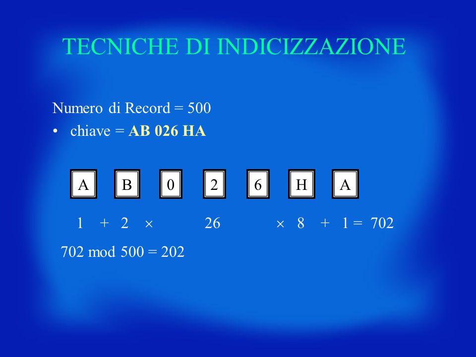 TECNICHE DI INDICIZZAZIONE Numero di Record = 500 chiave = AB 026 HA AB026HA 1 + 2 26 8 + 1 = 702 702 mod 500 = 202