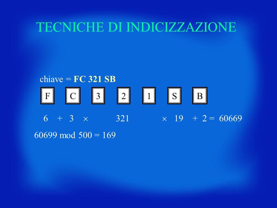 TECNICHE DI INDICIZZAZIONE chiave = FC 321 SB FC321SB 6 + 3 321 19 + 2 = 60669 60699 mod 500 = 169
