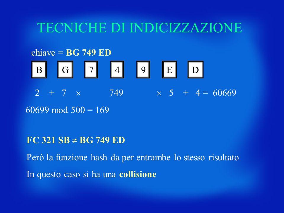 TECNICHE DI INDICIZZAZIONE chiave = BG 749 ED BG749ED 2 + 7 749 5 + 4 = 60669 60699 mod 500 = 169 FC 321 SB BG 749 ED Però la funzione hash da per ent