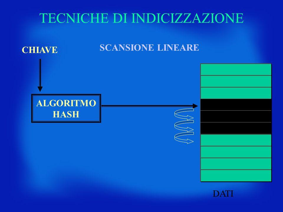TECNICHE DI INDICIZZAZIONE CHIAVE DATI ALGORITMO HASH SCANSIONE LINEARE