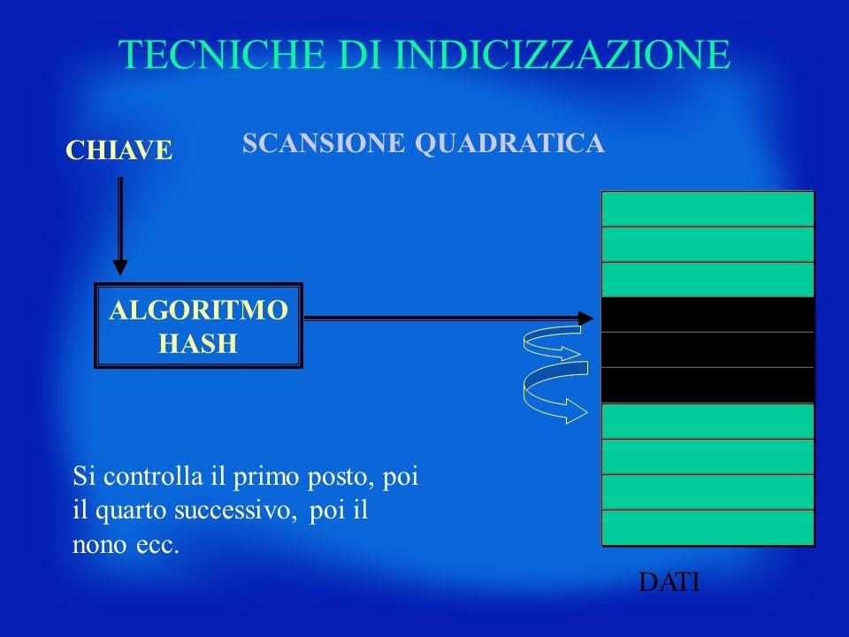 TECNICHE DI INDICIZZAZIONE CHIAVE DATI ALGORITMO HASH SCANSIONE QUADRATICA Si controlla il primo posto, poi il quarto successivo, poi il nono ecc.