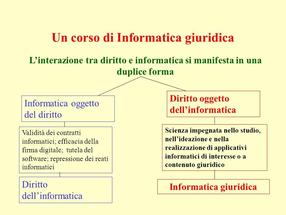 Un corso di Informatica giuridica Linterazione tra diritto e informatica si manifesta in una duplice forma Informatica oggetto del diritto Diritto ogg