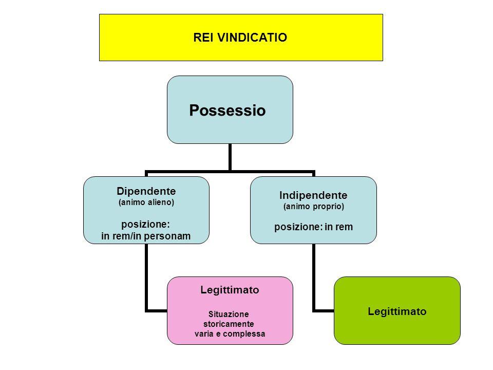 Possessio Dipendente (animo alieno) posizione: in rem/in personam Legittimato Situazione storicamente varia e complessa Indipendente (animo proprio) posizione: in rem Legittimato REI VINDICATIO