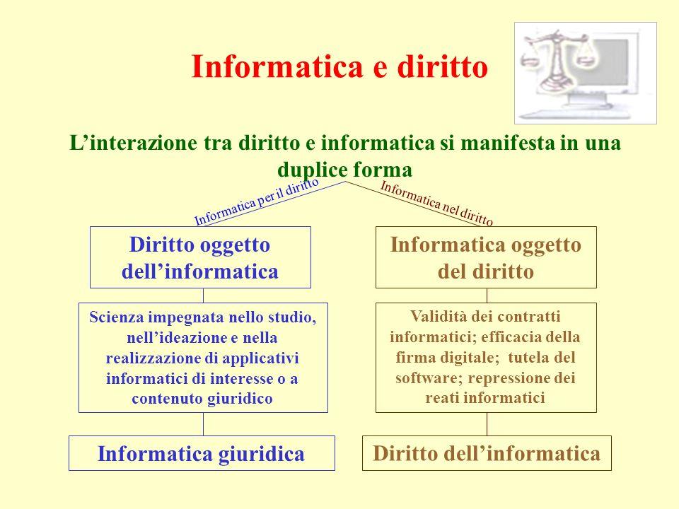 Informatica e diritto Linterazione tra diritto e informatica si manifesta in una duplice forma Informatica oggetto del diritto Diritto oggetto dellinf