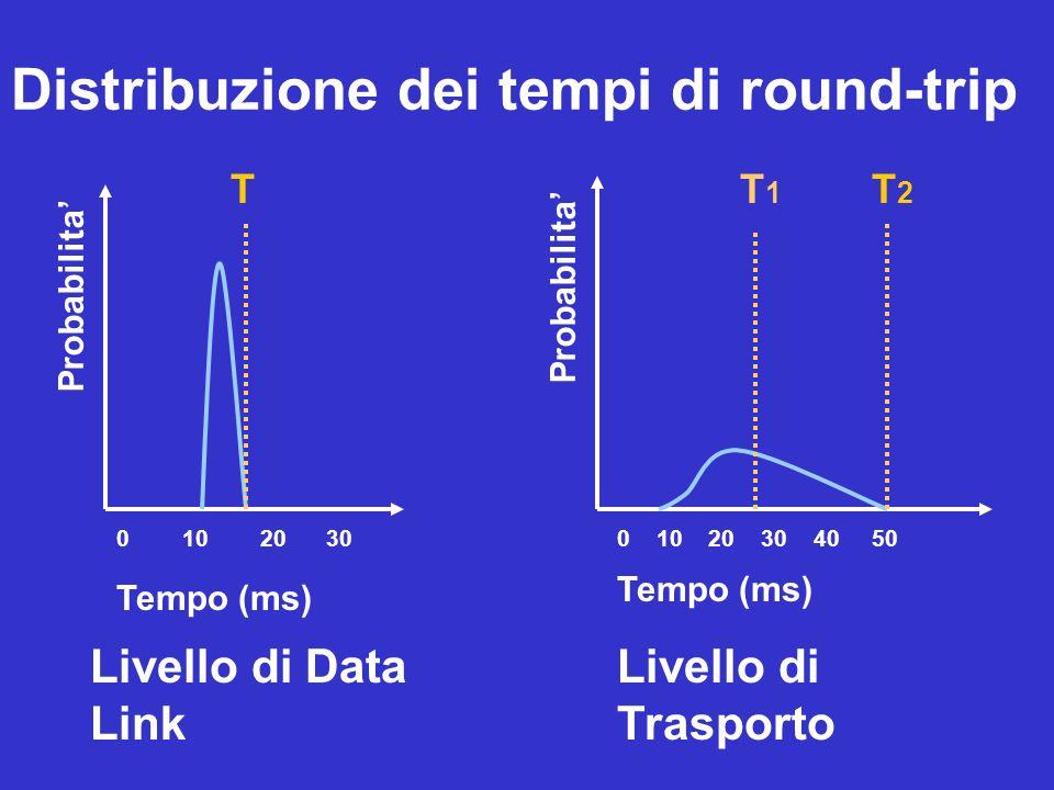 Probabilita Tempo (ms) Livello di Data Link Livello di Trasporto Distribuzione dei tempi di round-trip 0 10 20 300 10 20 30 40 50 Tempo (ms) TT1T1 T2T2