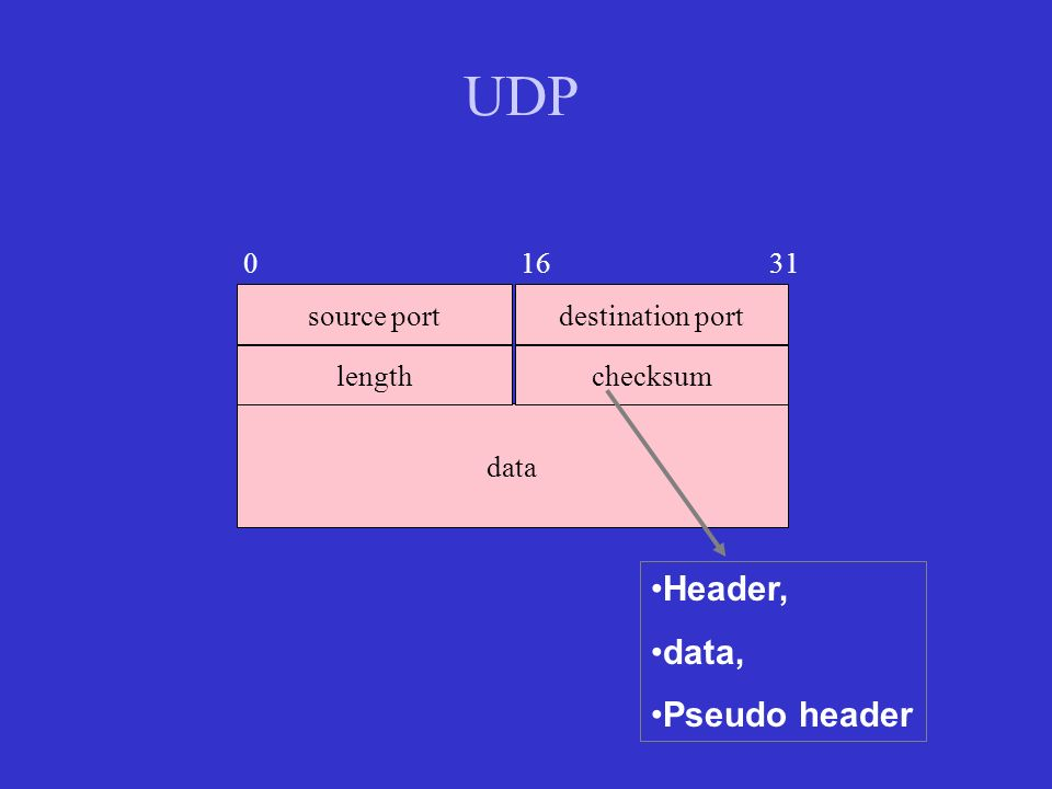 UDP source port data destination port lengthchecksum 0 16 31 Header, data, Pseudo header