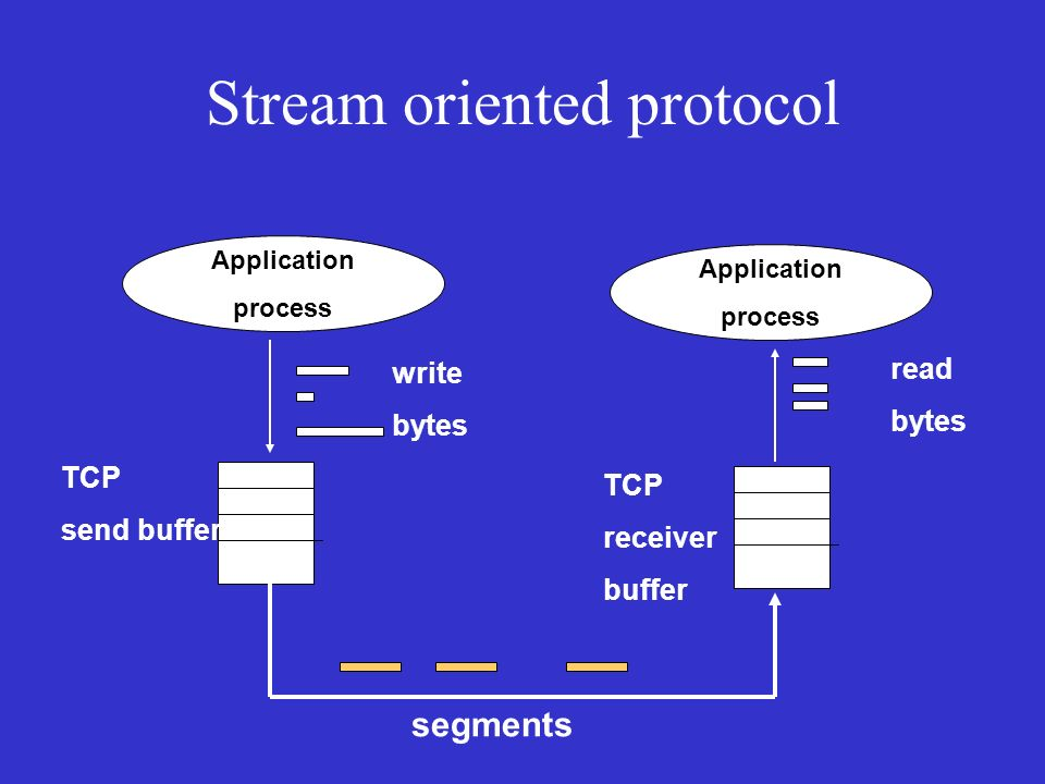 Stream oriented protocol Application process Application process TCP send buffer TCP receiver buffer write bytes segments read bytes